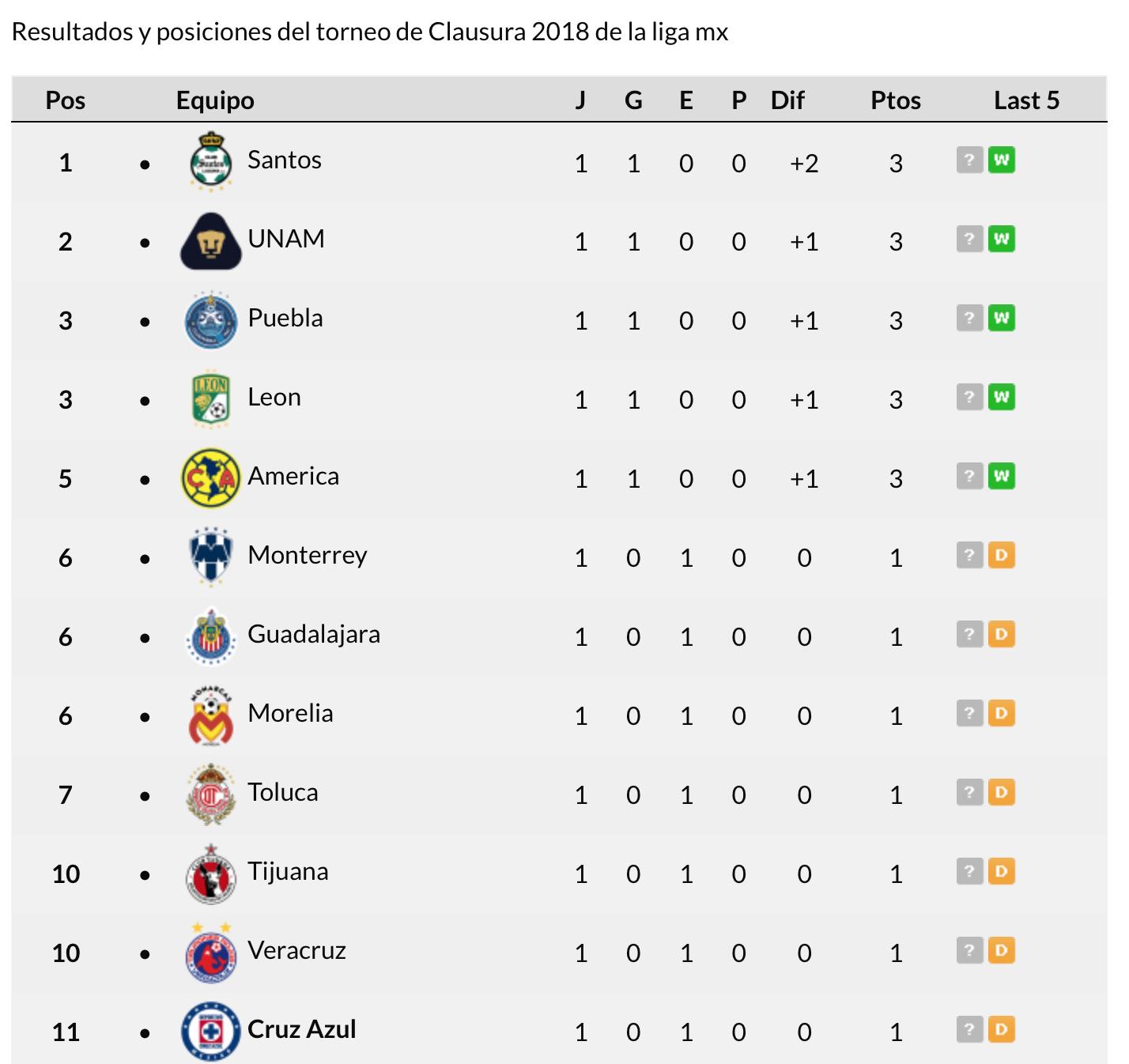Tabla Clausura 2019 Liga MX