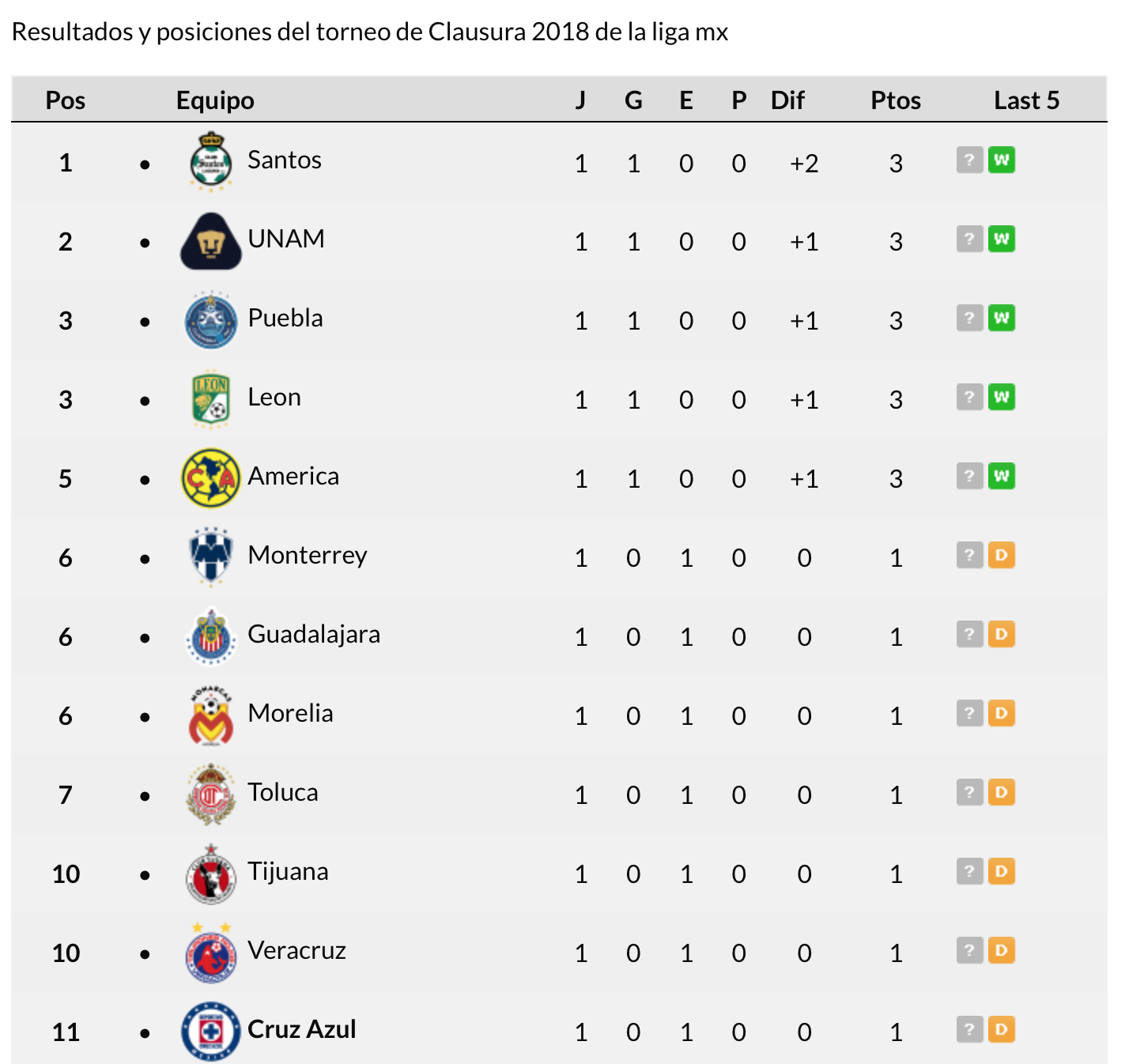 Tabla Apertura 2018 Liga MX